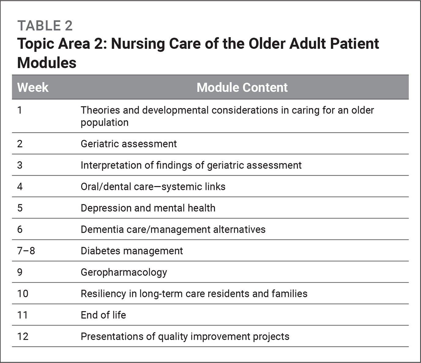 Topic Area 2: Nursing Care of the Older Adult Patient Modules