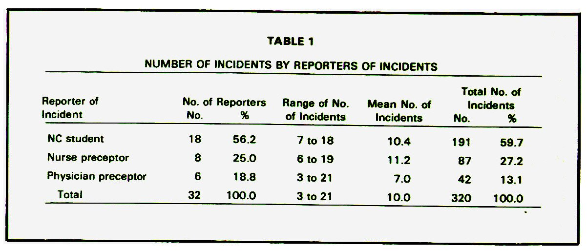 TABLE 1NUMBER OF INCIDENTS BY REPORTERS OF INCIDENTS