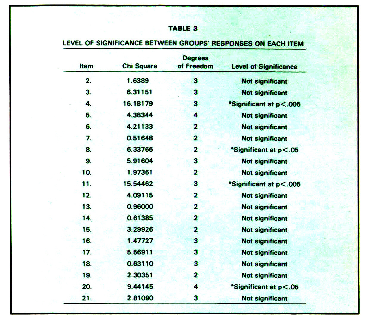 TABLE 3LEVEL OF SIGNIFICANCE BETWEEN GROUPS* RESPONSES ON EACH ITEM
