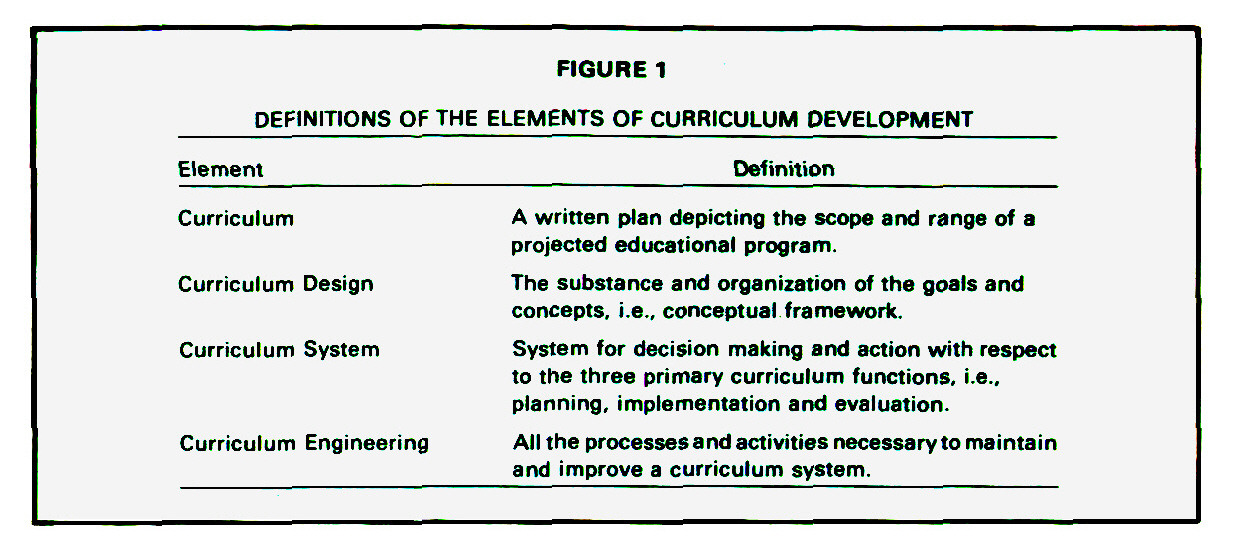 FIGURE 1DEFINITIONS OF THE ELEMENTS OF CURRICULUM DEVELOPMENT