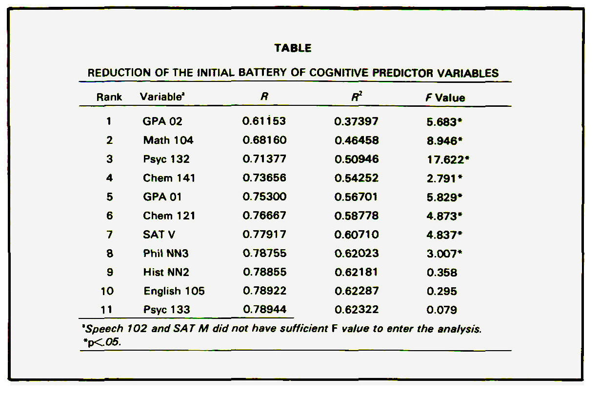 TABLEREDUCTION OF THE INITIAL BATTERY OF COGNITIVE PREDICTOR VARIABLES