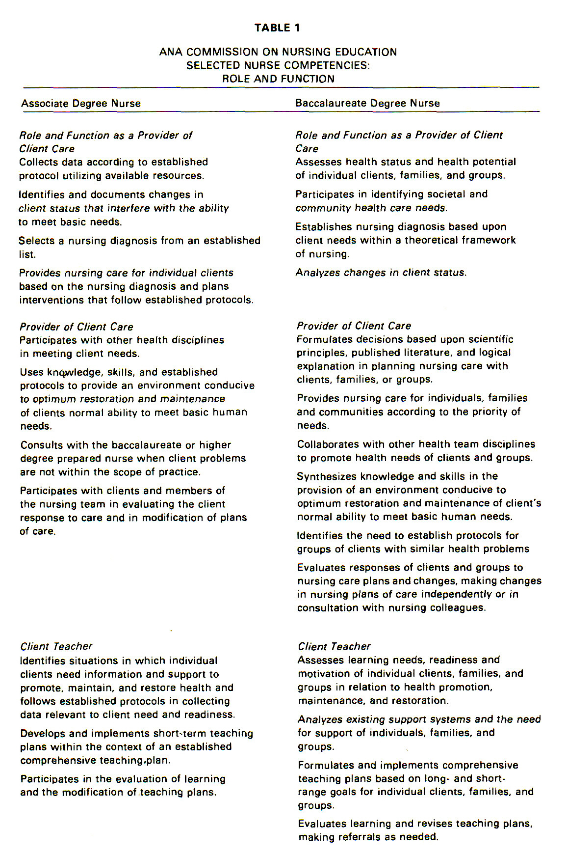 differences in competencies between associate degree and baccalaureate degree nurses essay