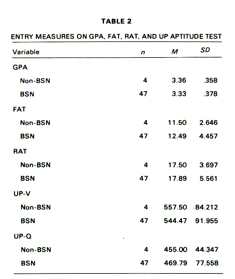 TABLE 2ENTRY MEASURES ON GPA, FAT, RAT, AND UP APTITUDE TEST
