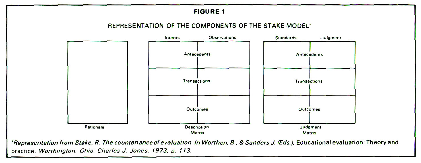 FIGURE 1REPRESENTATION OF THE COMPONENTS OF THE STAKE MODEL'