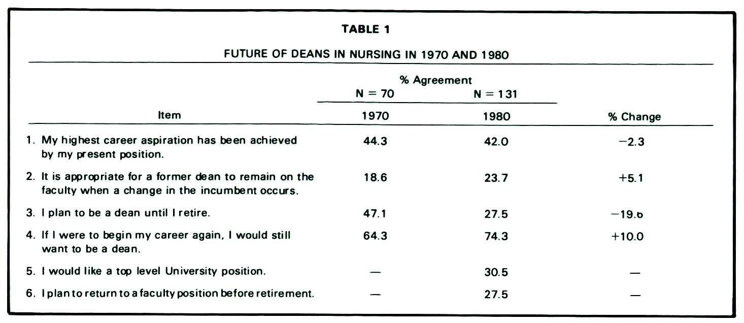 TABLE 1FUTURE OF DEANS IN NURSING IN 1970 AND 1980