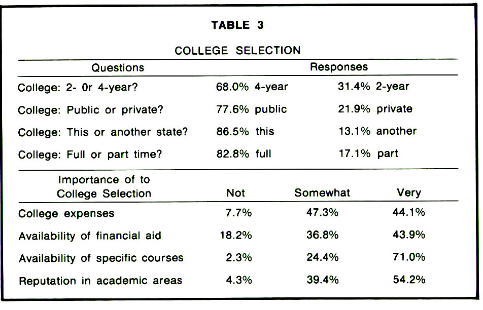TABLE 3COLLEGE SELECTION