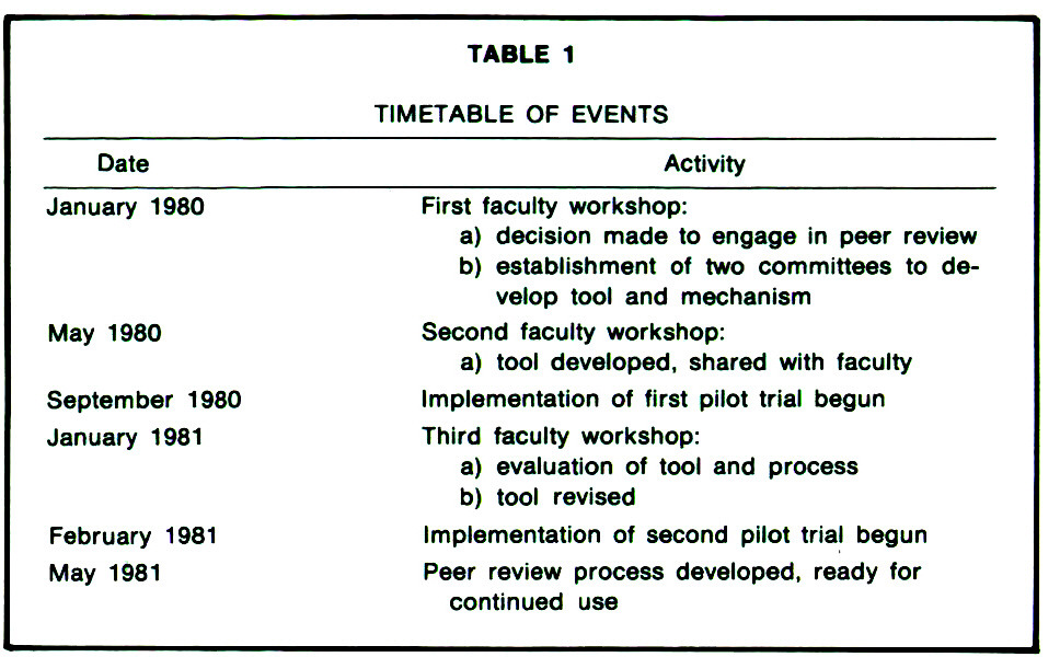 TABLE 1TIMETABLE OF EVENTS