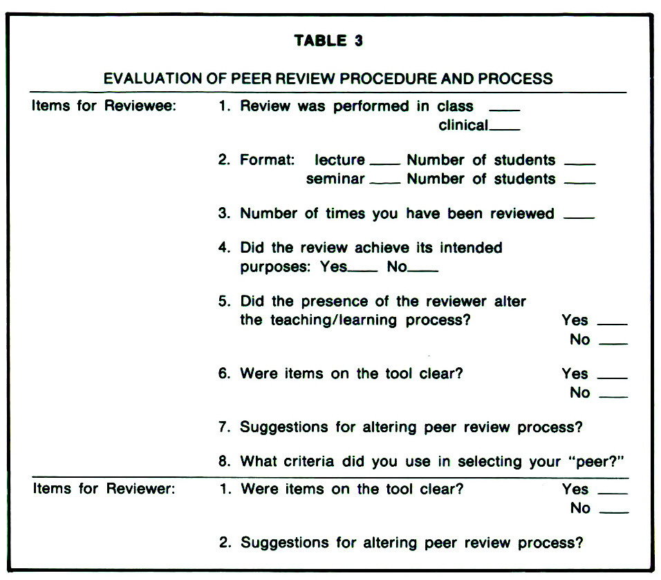 TABLE 3EVALUATION OF PEER REVIEW PROCEDURE AND PROCESS