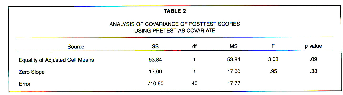 TABLE 2ANALYSIS OF COVARIANCE OF POSTTEST SCORES USING PRETEST AS COVARIATE