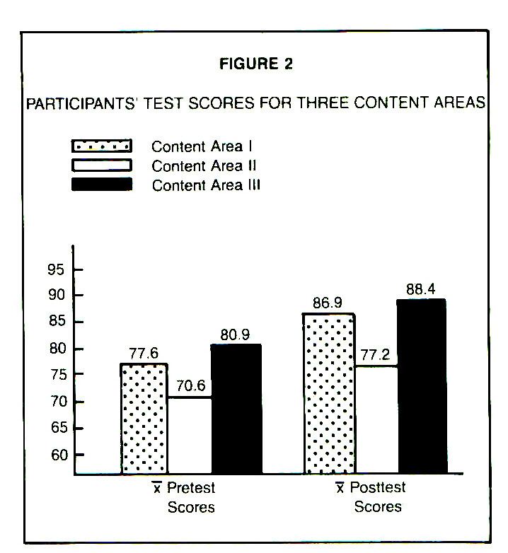 FIGURE 2PARTICIPANTS' TEST SCORES FOR THREE CONTENT AREAS