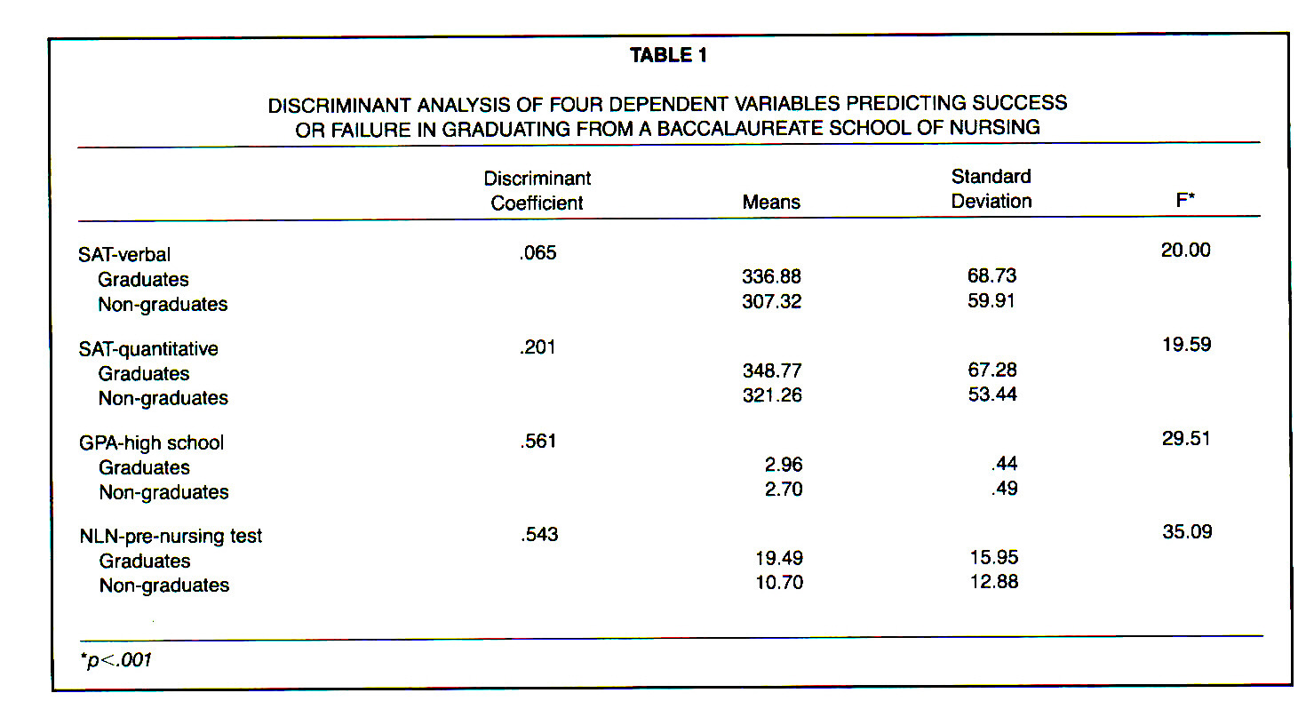TABLE 1DISCRIMINANT ANALYSIS OF FOUR DEPENDENT VARIABLES PREDICTING SUCCESS OR FAILURE IN GRADUATING FROM A BACCALAUREATE SCHOOL OF NURSING