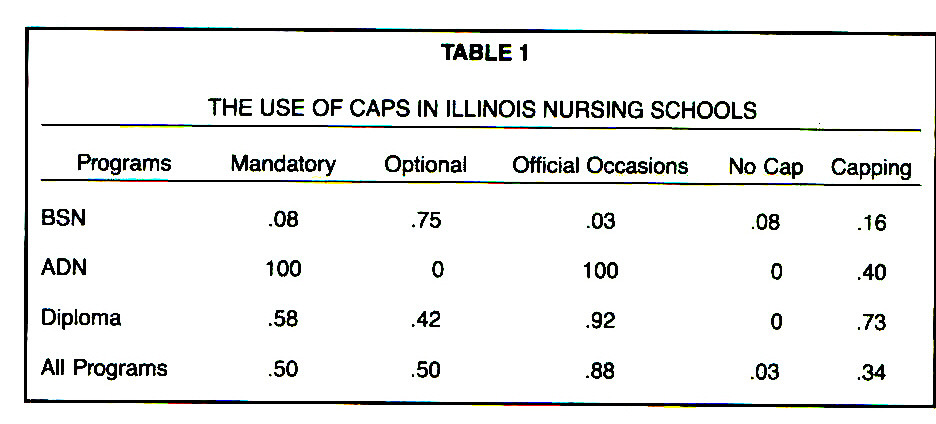 TABLE 1THE USE OF CAPS IN ILLINOIS NURSING SCHOOLS