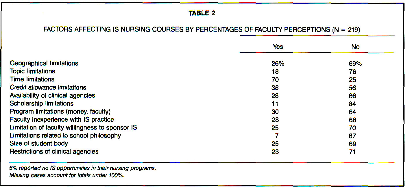 TABLE 2FACTORS AFFECTING IS NURSING COURSES BY PERCENTAGES OF FACULTY PERCEPTIONS (N = 219)
