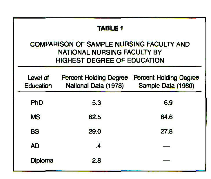 TABLE 1COMPARISON OF SAMPLE NURSING FACULTY AND NATIONAL NURSING FACULTY BY HIGHEST DEGREE OF EDUCATION