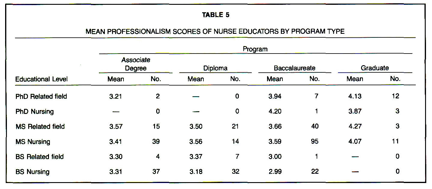 TABLE 5MEAN PROFESSIONALISM SCORES OF NURSE EDUCATORS BY PROGRAM TYPE