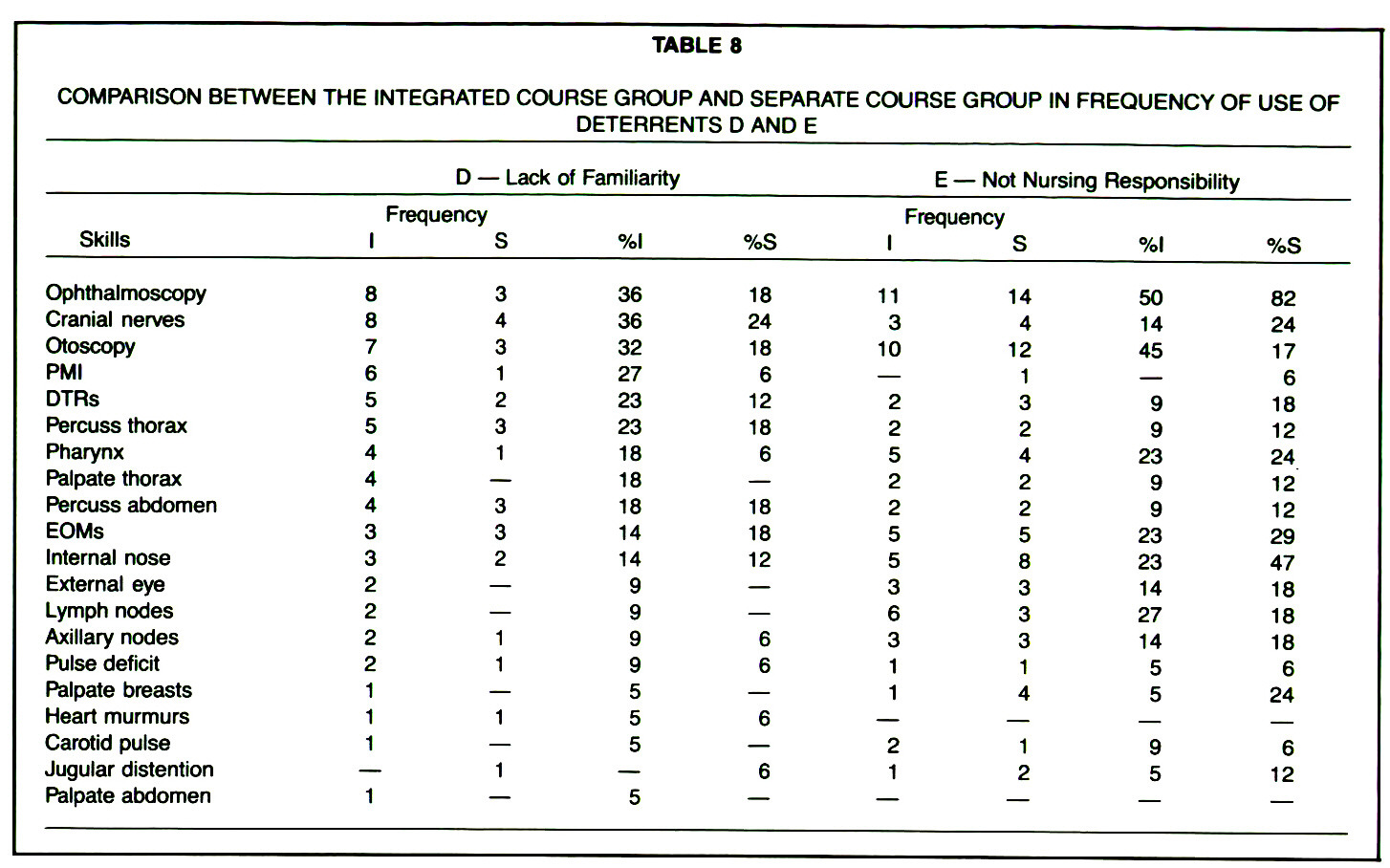 TABLE 8COMPARISON BETWEEN THE INTEGRATED COURSE GROUP AND SEPARATE COURSE GROUP IN FREQUENCY OF USE OF DETERRENTS D AND E