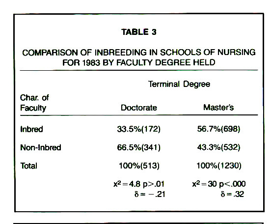 TABLE 3COMPARISON OF INBREEDING IN SCHOOLS OF NURSING FOR 1983 BY FACULTY DEGREE HELD