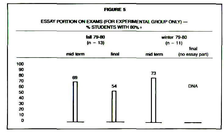 FIGURE 5ESSAY PORTION ON EXAMS (FOR EXPERIMENTAL GROUP ONLU) -% STUDNETS WITH 80%+