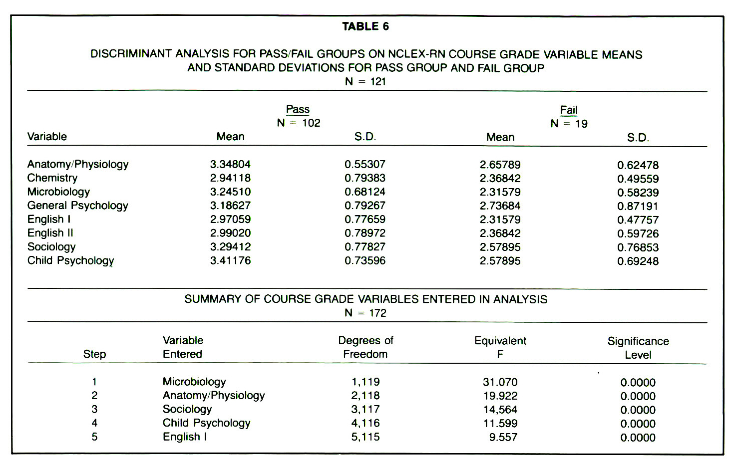 TABLE 6DISCRIMINANT ANALYSIS FOR PASS/FAIL GROUPS ON NCLEX-RN COURSE GRADE VARIABLE MEANS AND STANDARD DEVIATIONS FOR PASS GROUP AND FAIL GROUP N = 121