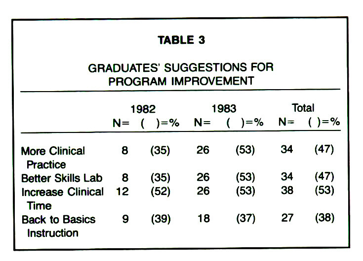 TABLE 3GRADUATES' SUGGESTIONS FOR PROGRAM IMPROVEMENT