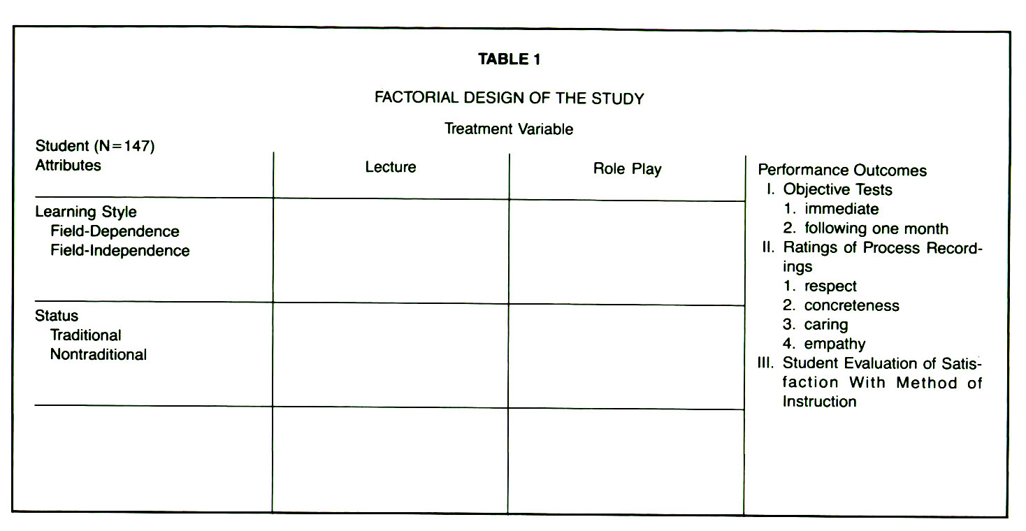 TABLE 1FACTORIAL DESIGN OF THE STUDY