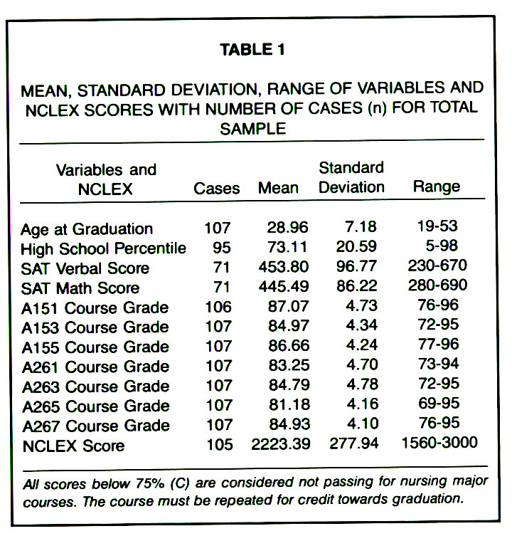 TABLE 1MEAN, STANDARD DEVIATION, RANGE OF VARIABLES AND NCLEX SCORES WITH NUMBER OF CASES (n) FOR TOTAL SAMPLE