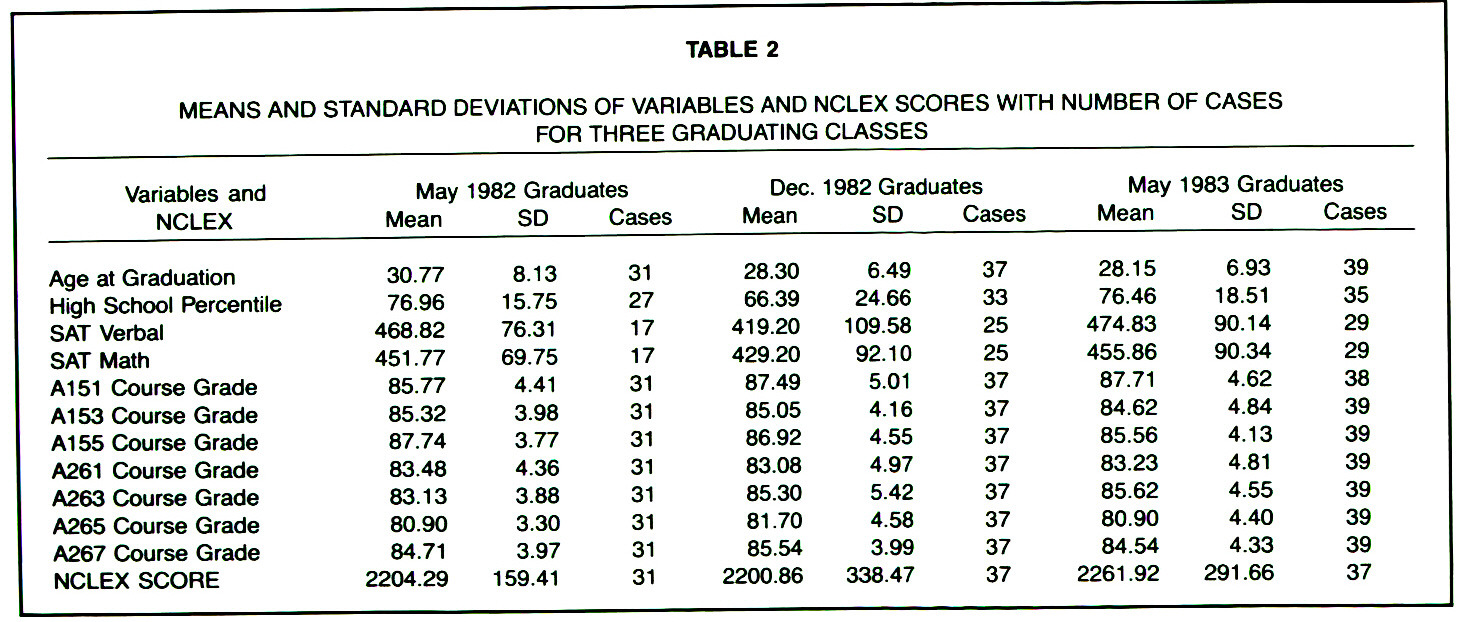 TABLE 2MEANS AND STANDARD DEVIATIONS OF VARIABLES AND NCLEX SCORES WITH NUMBER OF CASES FOR THREE GRADUATING CLASSES