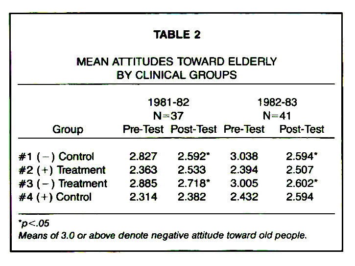 TABLE 2MEAN ATTITUDES TOWARD ELDERLY BY CLINICAL GROUPS