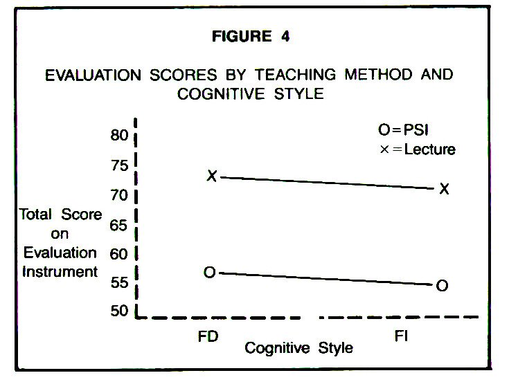 FIGURE 4EVALUATION SCORES BY TEACHING METHOD AND COGNITIVE STYLE