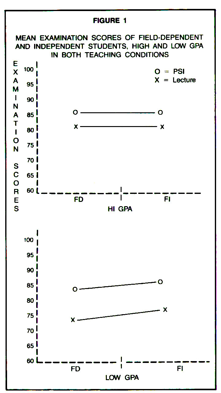 FIGURE 1MEAN EXAMINATION SCORES OF FIELD-DEPENDENT AND INDEPENDENT STUDENTS, HIGH AND LOW GPA IN BOTH TEACHING CONDITIONS
