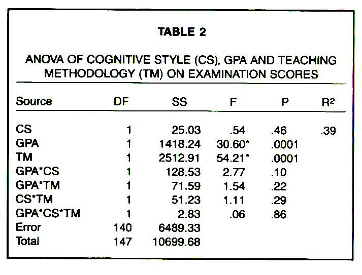 TABLE 2ANOVA OF COGNITIVE STYLE (CS), GPA AND TEACHING METHODOLOGY (TM) ON EXAMINATION SCORES