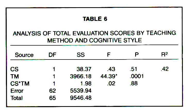 TABLE 6ANALYSIS OF TOTAL EVALUATION SCORES BY TEACHING METHOD AND COGNITIVE STYLE