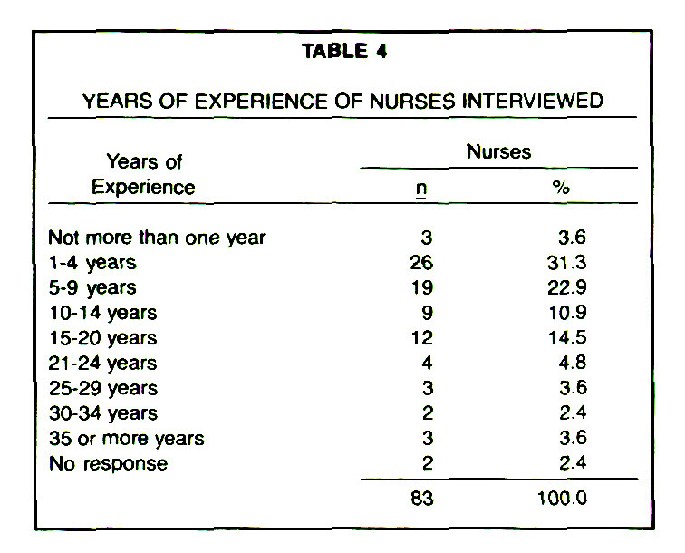 TABLE 4YEARS OF EXPERIENCE OF NURSES INTERVIEWED