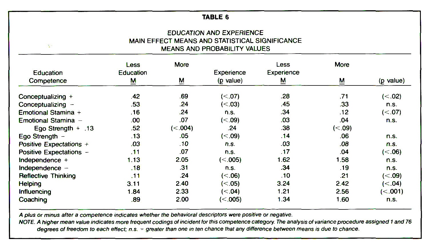 TABLE 6EDUCATION AND EXPERIENCE MAIN EFFECT MEANS AND STATISTICAL SIGNIFICANCE MEANS AND PROBABILITY VALUES