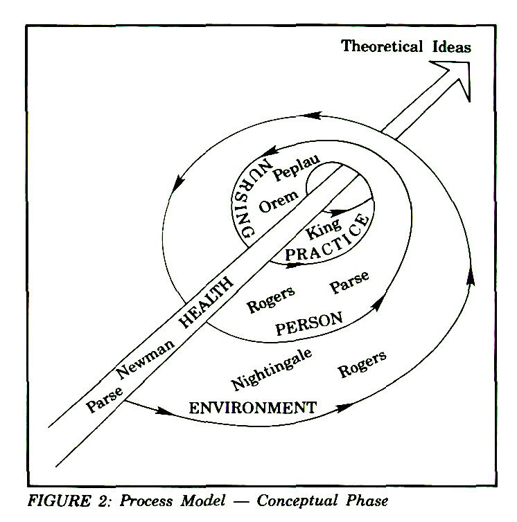 FIGURE 2: Process Model - Conceptual Phase