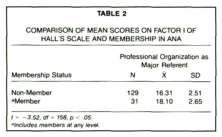 TABLE 2COMPARISON OF MEAN SCORES ON FACTOR I OF HALL'S SCALE AND MEMBERSHIP IN ANA