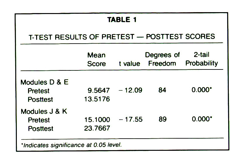 TABLE 1T-TEST RESULTS OF PRETEST - POSTTEST SCORES
