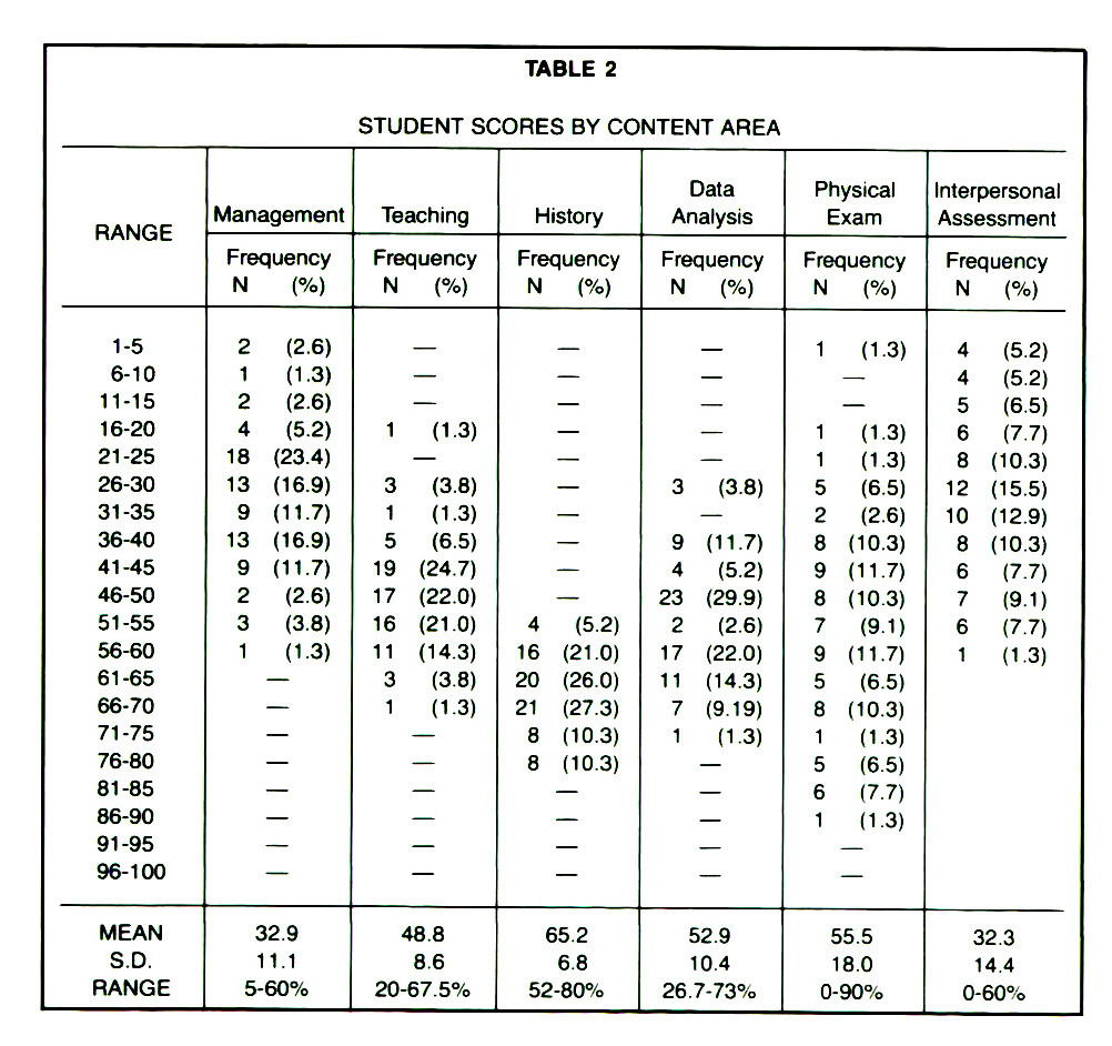 TABLE 2STUDENT SCORES BY CONTENT AREA