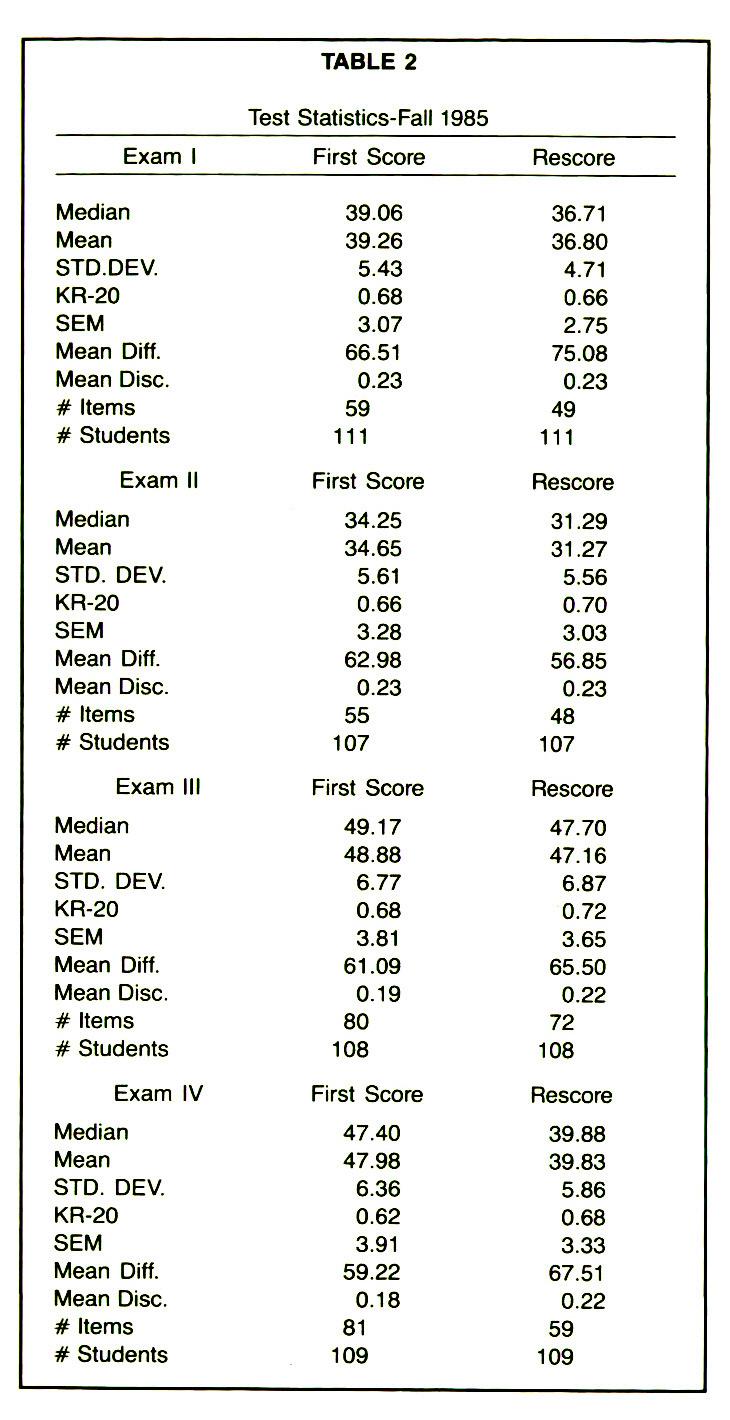 TABLE 2Test Statistics- Fall 1985
