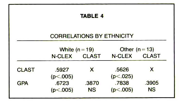 TABLE 4CORRELATIONS BY ETHNICITY