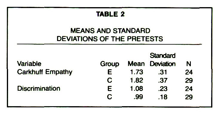 TABLE 2MEANS AND STANDARD DEVIATIONS OF THE PRETESTS
