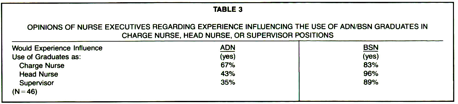 TABLE 3OPINIONS OF NURSE EXECUTIVES REGARDING EXPERIENCE INFLUENCING THE USE OF ADN/BSN GRADUATES IN CHARGE NURSE, HEAD NURSE, OR SUPERVISOR POSITIONS