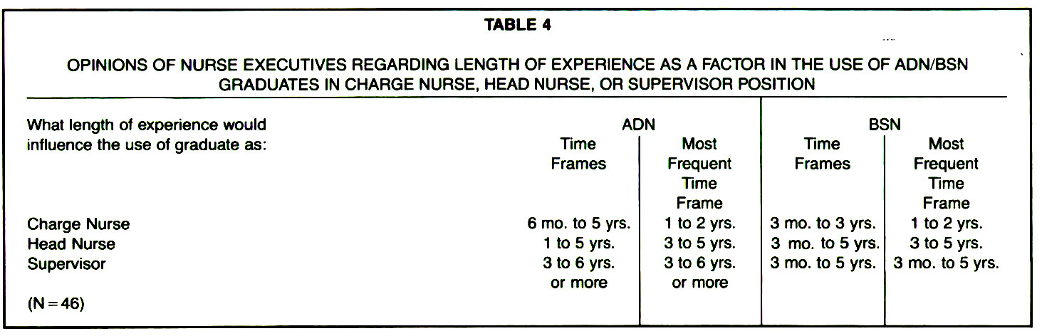 TABLE 4OPINIONS OF NURSE EXECUTIVES REGARDING LENGTH OF EXPERIENCE AS A FACTOR IN THE USE OF ADN/BSN GRADUATES IN CHARGE NURSE, HEAD NURSE, OR SUPERVISOR POSITION