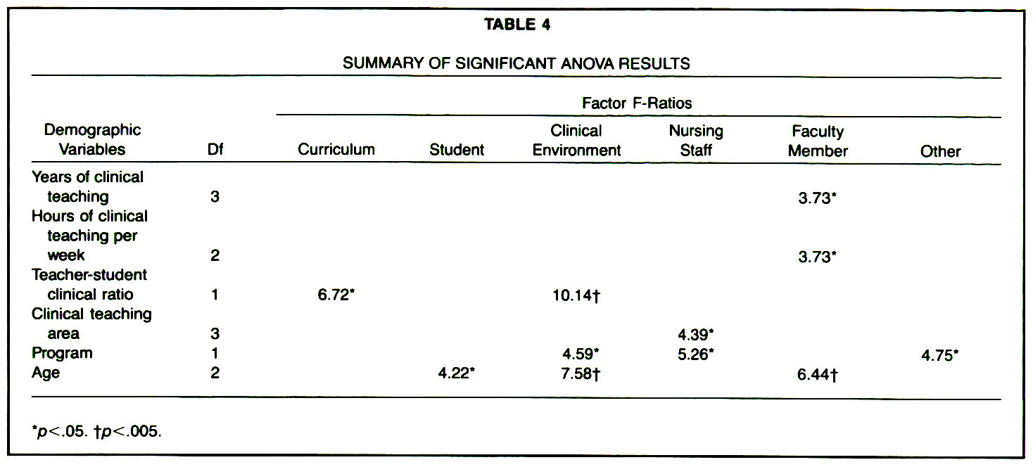 TABLE 4SUMMARY OF SIGNIFICANT ANOVA RESULTS