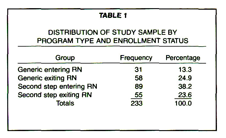 TABLE 1DISTRIBUTION OF STUDY SAMPLE BY PROGRAM TYPE AND ENROLLMENT STATUS