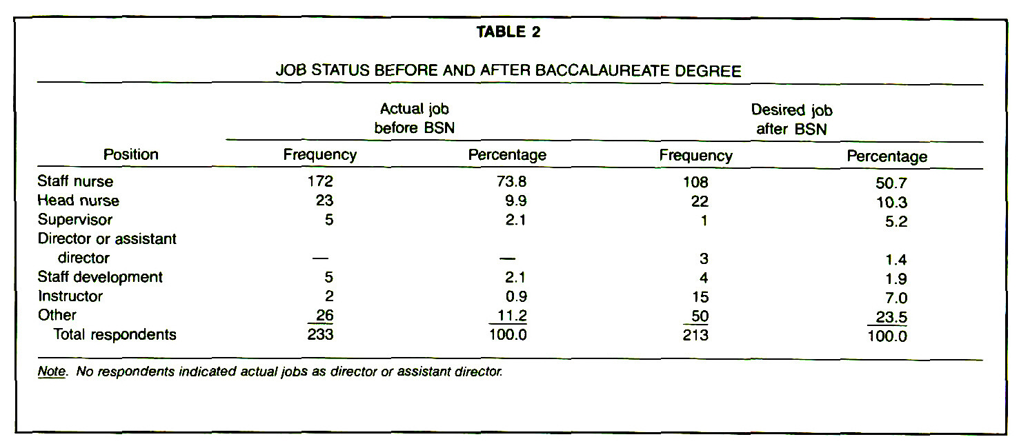 TABLE 2JOB STATUS BEFORE AND AFTER BACCALAUREATE DEGREE