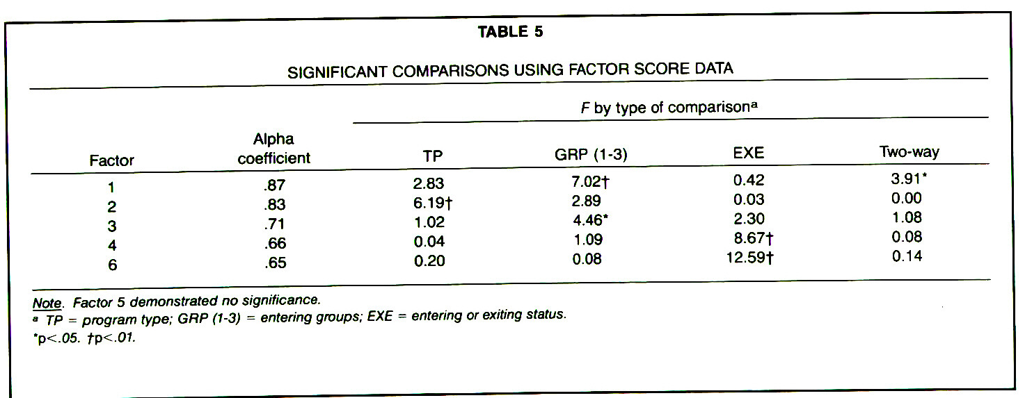 TABLE 5SIGNIFICANT COMPARISONS USING FACTOR SCORE DATA