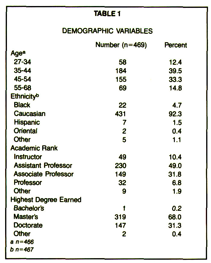 TABLE 1DEMOGRAPHIC VARIABLES