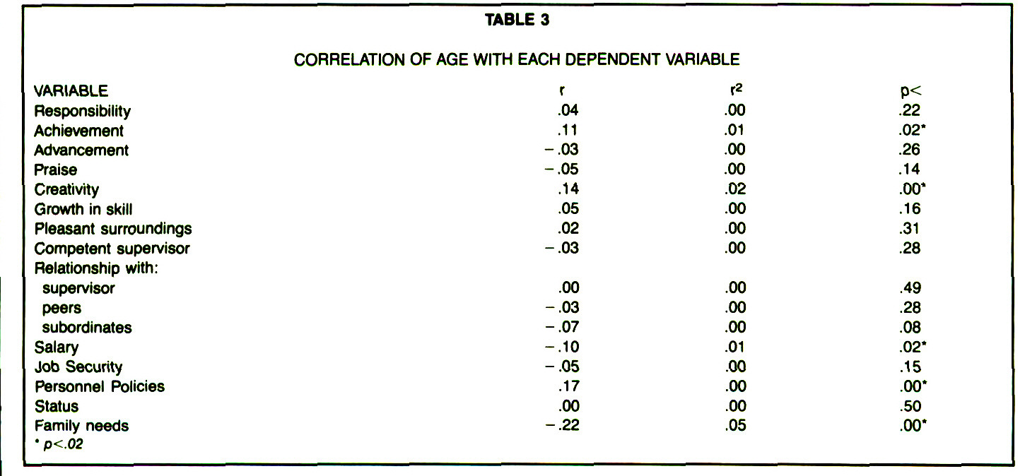 TABLE 3CORRELATION OF AGE WITH EACH DEPENDENT VARIABLE