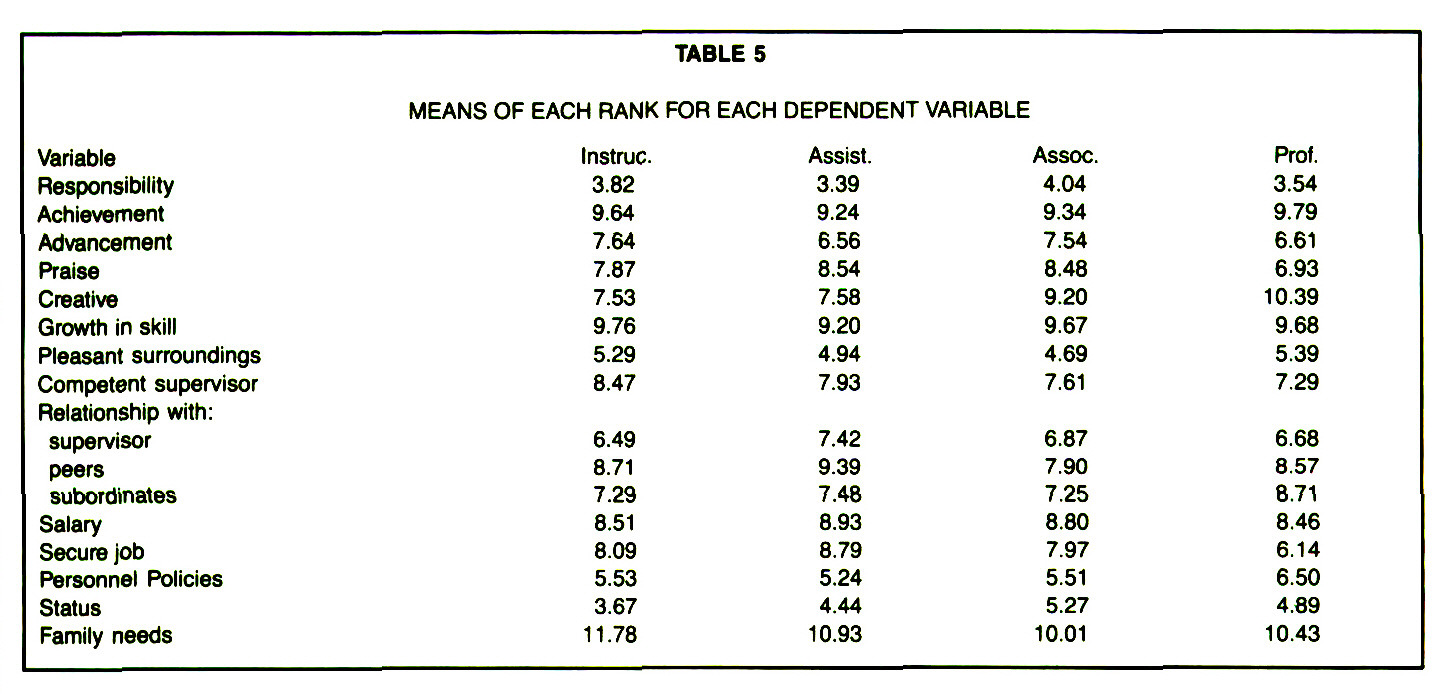 TABLE 5MEANS OF EACH RANK FOR EACH DEPENDENT VARIABLE
